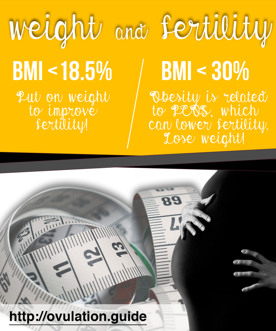 fertility and obesity