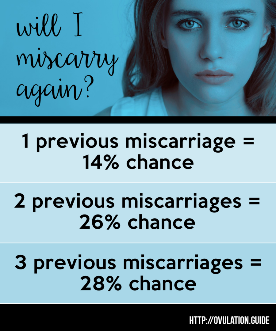 getting pregnant after miscarriage